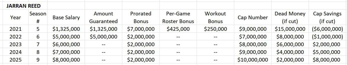 Proposed Contract Extension for Jarran Reed