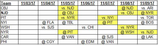 12-02-2017 to 12-09-2017 Metropolitan Division schedule