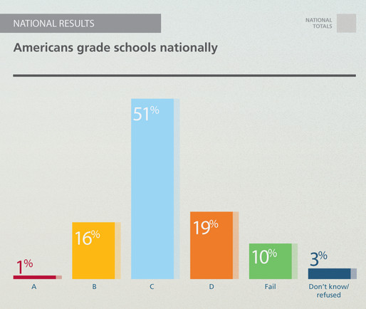 pdk gallup national grades