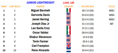 130 110920 - Rankings (Nov. 9, 2020): Where does Haney stand at lightweight?