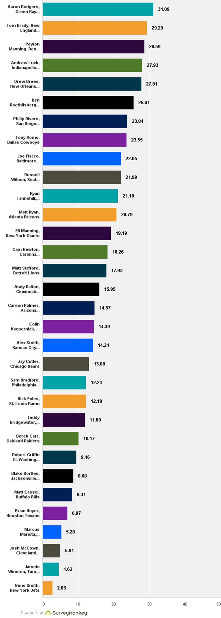 Phinsider QB Rankings