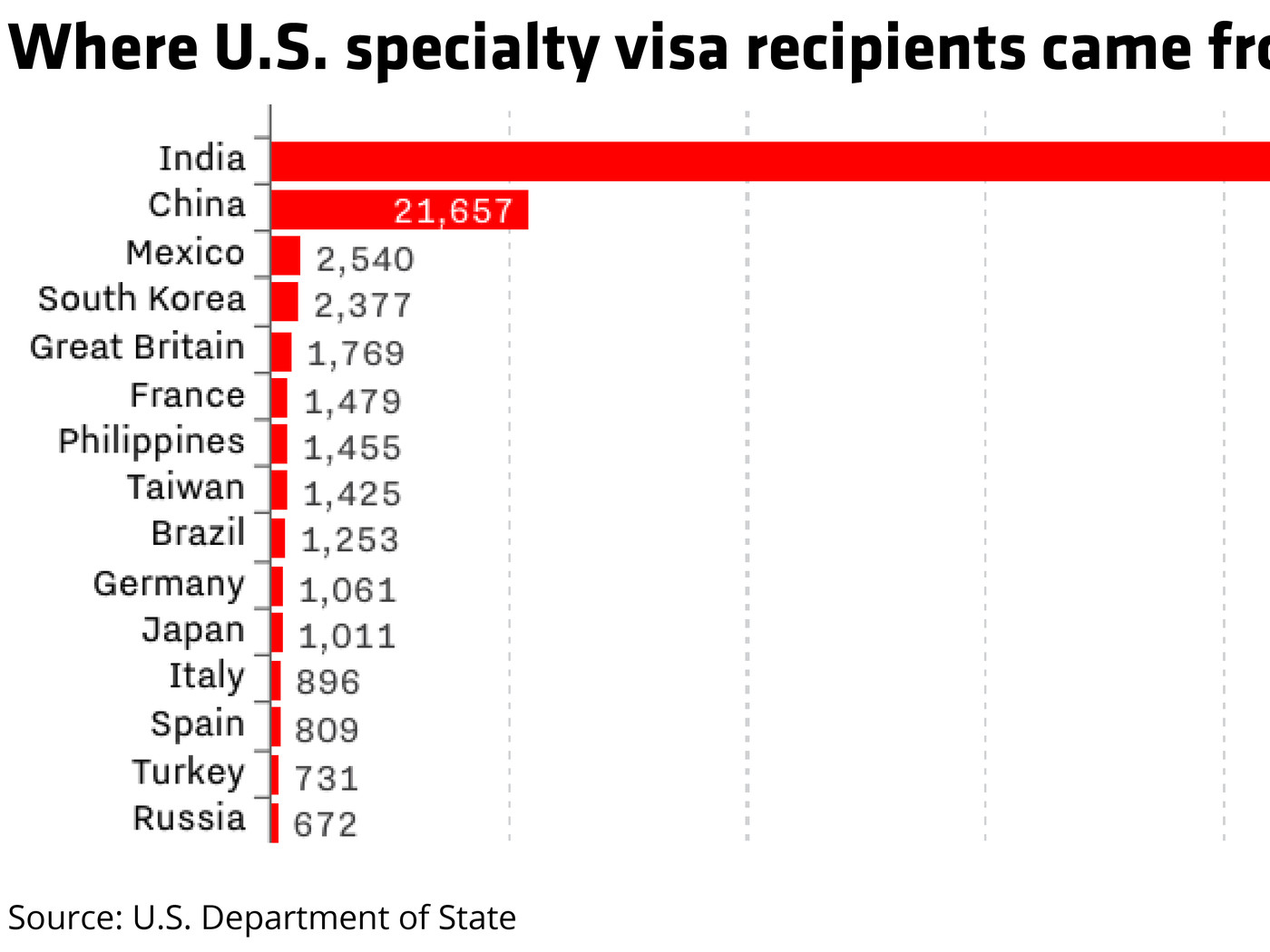 Image result for h1b by nationality""