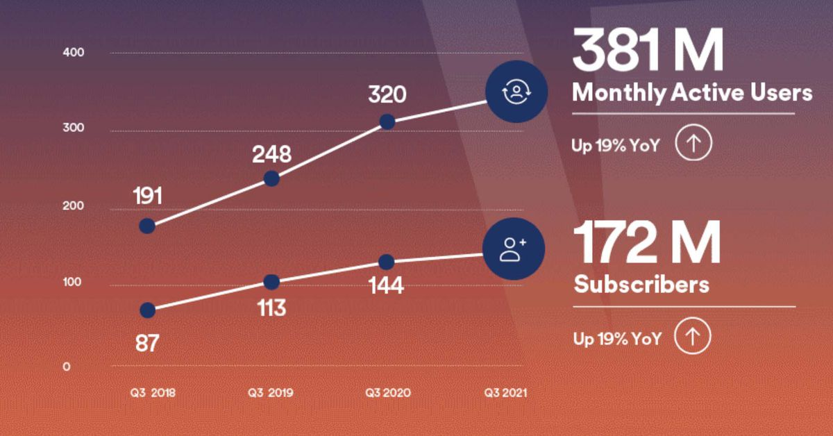 Spotify expects to have over 400M users by the end of the year