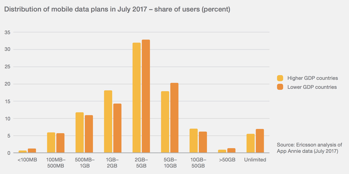 Distribution of mobile data plans by share of users in July 2017