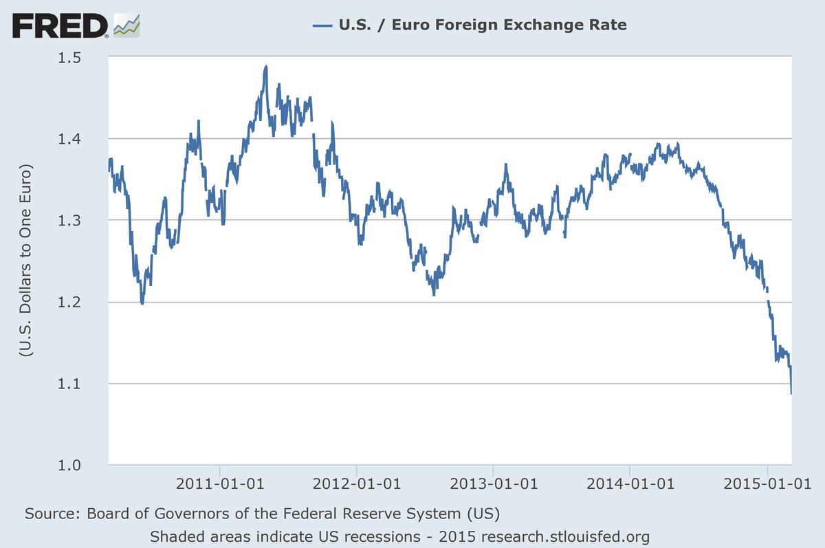 Euro dollar exchange