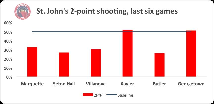 SJU 2-point shooting pre Villanova