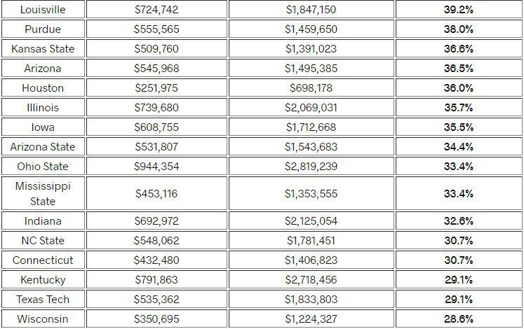 Texas Tech recruiting expenses - Viva The Matadors