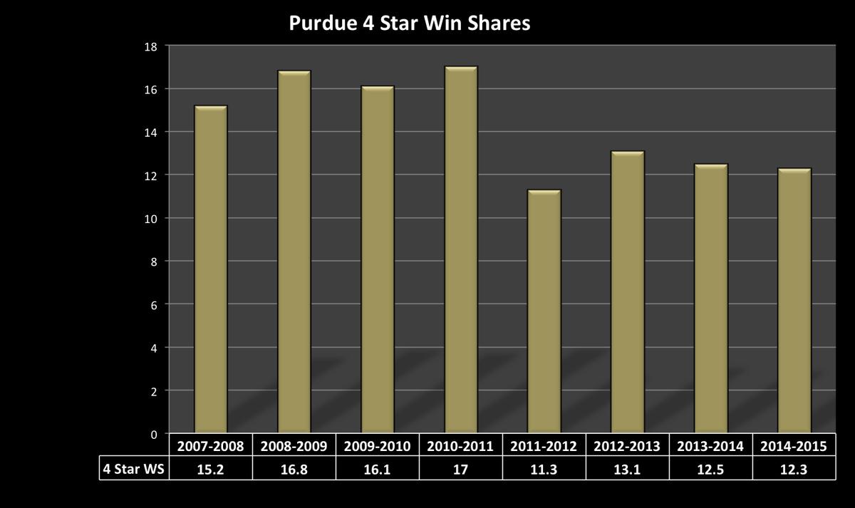 purdue 4 stars