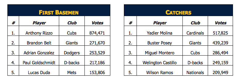 all star voting #1