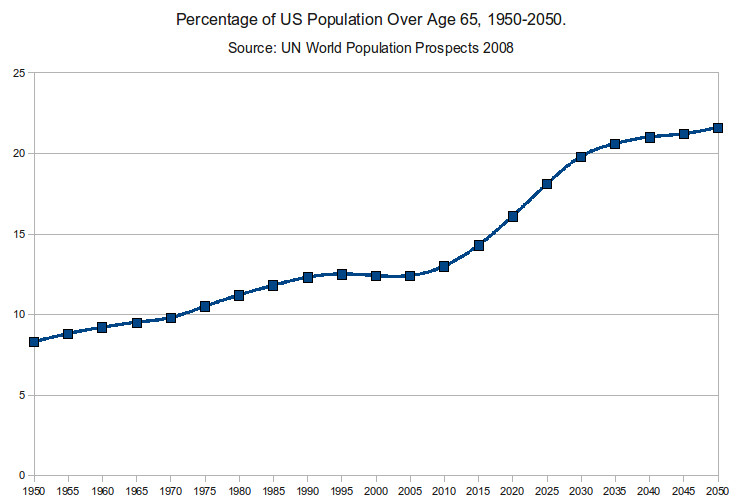 458d23177e7 27 Charts That Will Change How You Think About The American Economy. The Baby  Boom ...