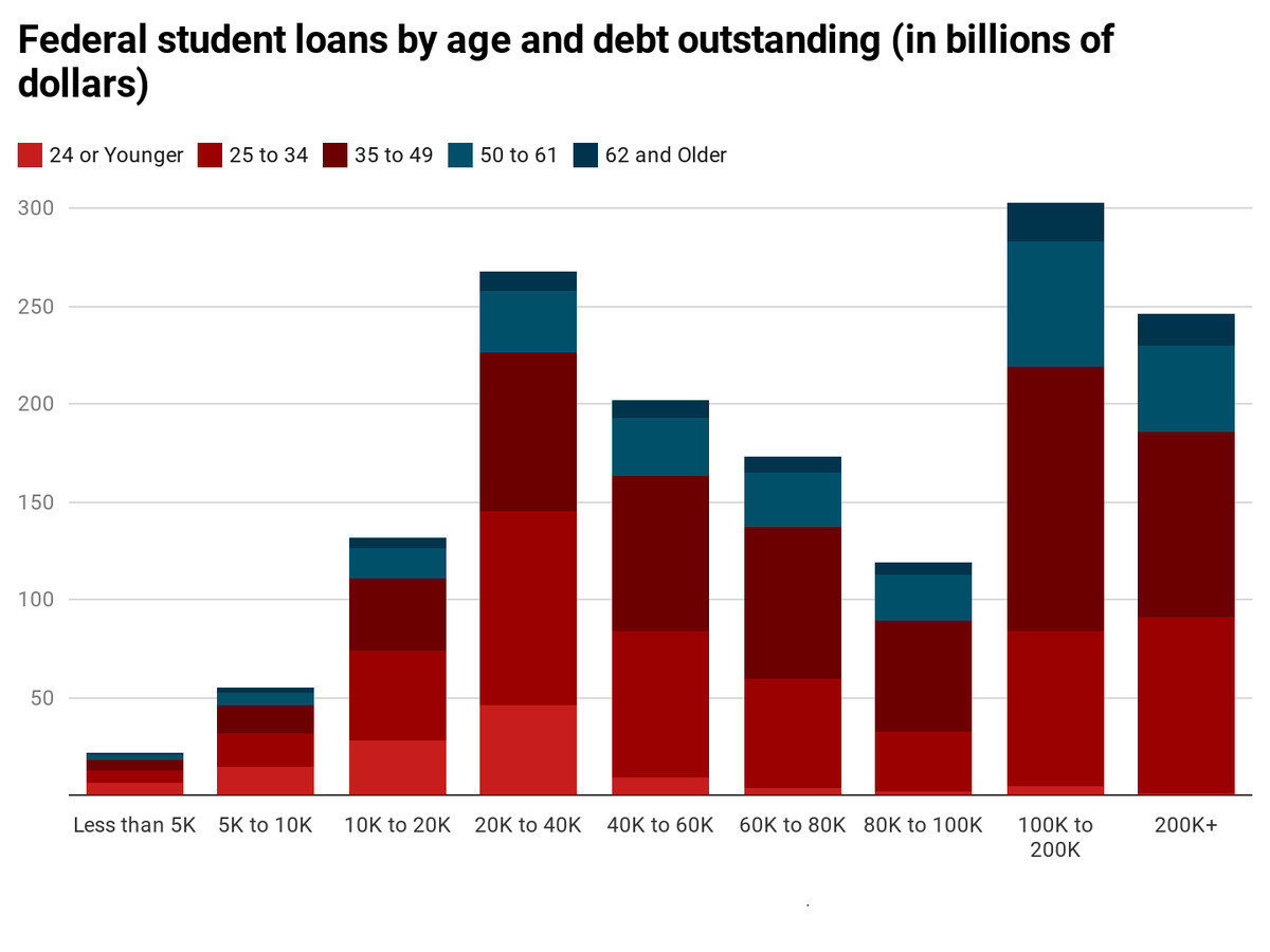 Federal student loans by age and debt outstanding. The debt held by millennials is in red, and the debt by non-millennials is in blue; the chart is nearly all red — the only debt range that has a significant amount of nonmillennial debt holders is the $100,000 to 200,000 range. About 20 percent of that range is made up of nonmillennial debt holders.