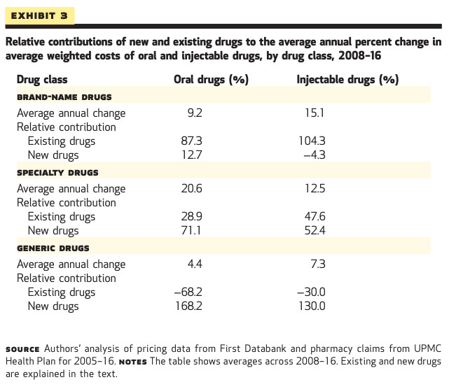 drug prices chart.