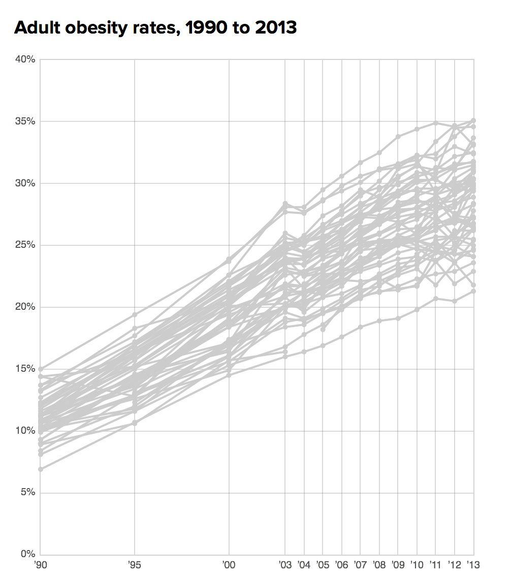 chart obesity