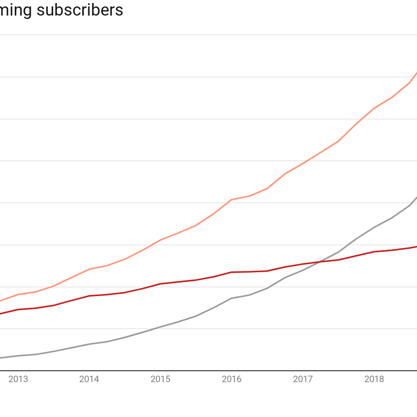 Netflix is booming internationally, but its growth is