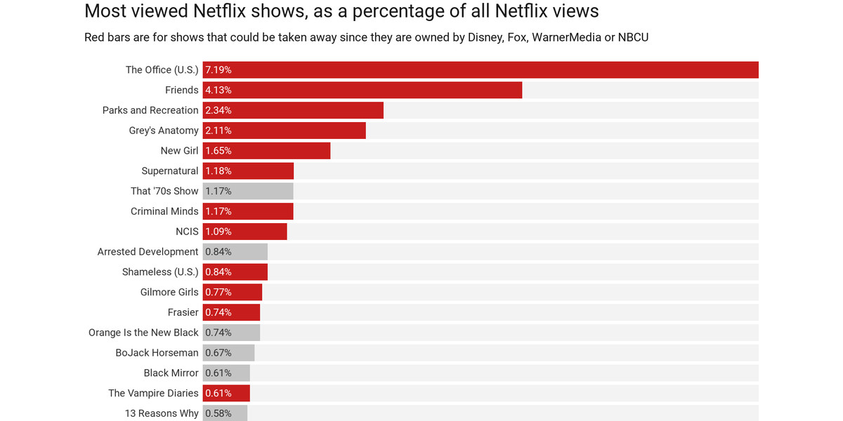 Netflix's most popular shows — which are also the shows