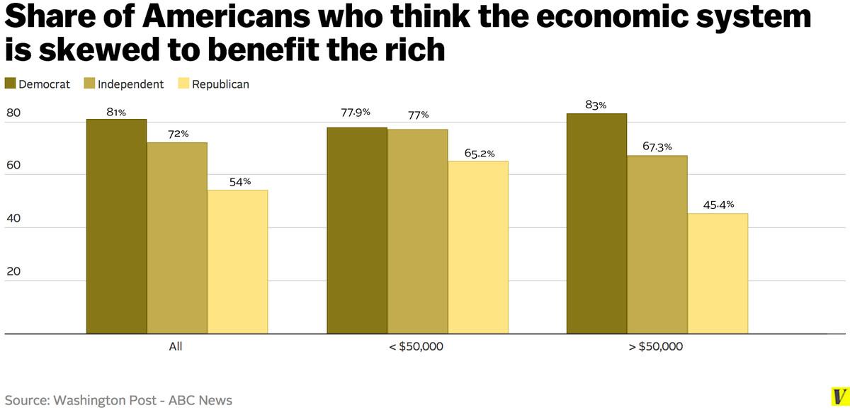 skewed rich poll