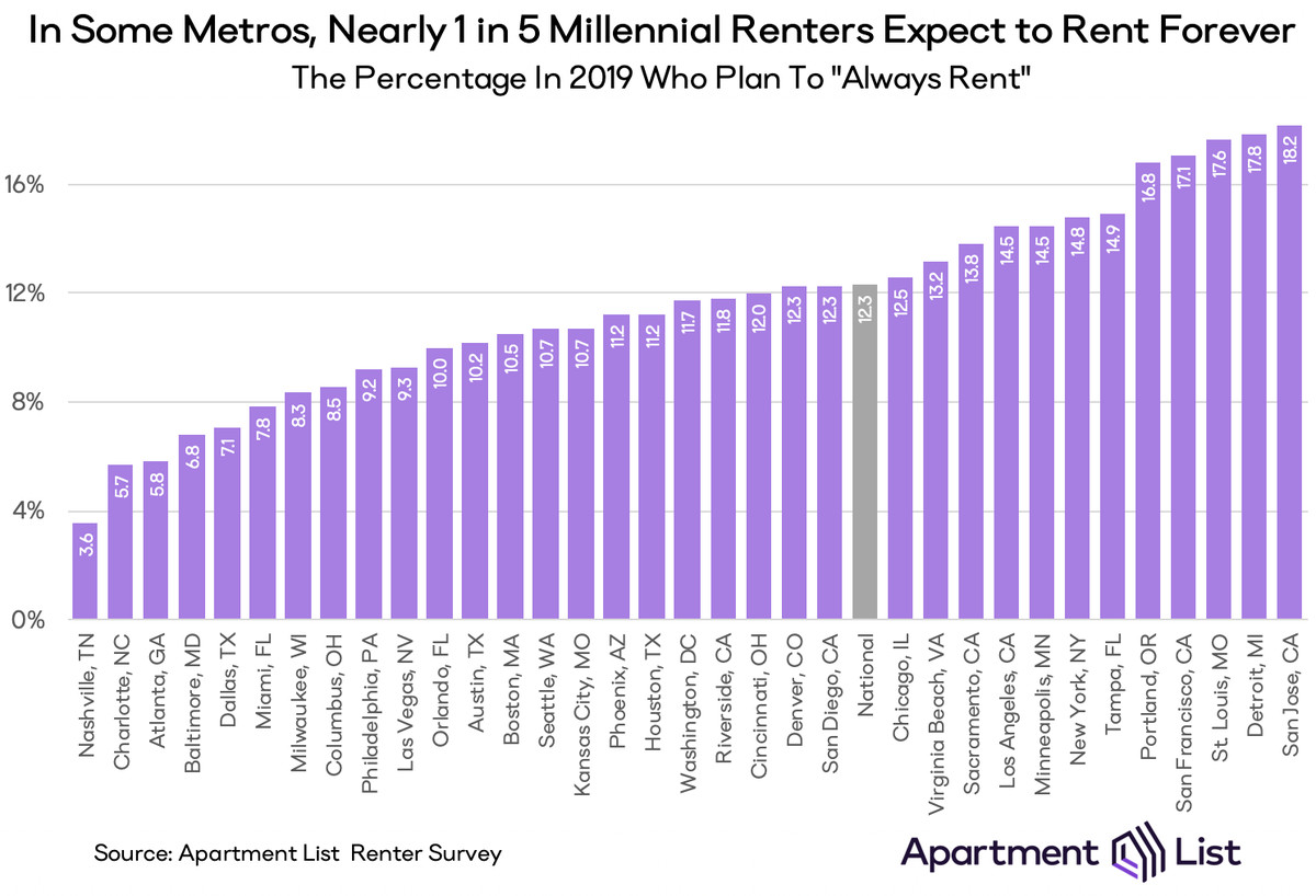 A chart shows the percentage of millennial renters expecting to rent forever, broken down by city.