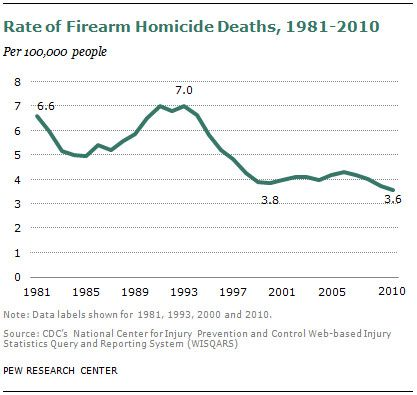 firearm_homicide_deaths.png