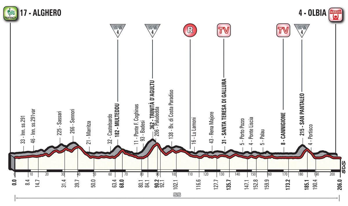 Giro Stage 1 profile