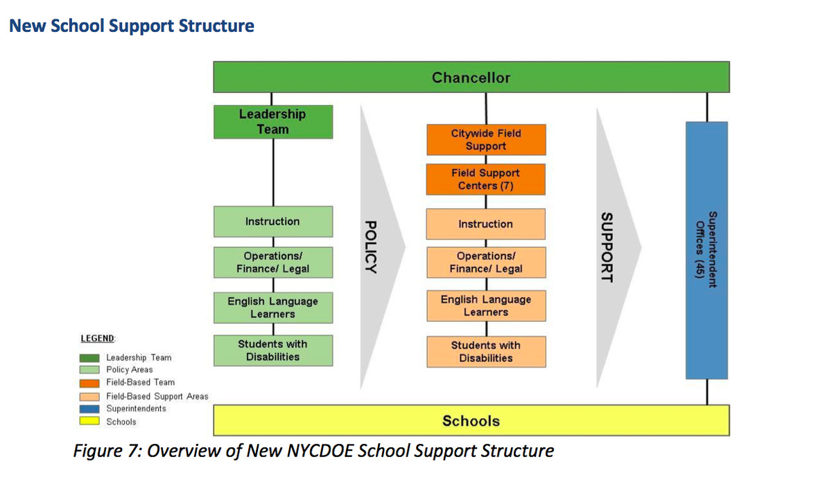 A Department of Education chart showing the chain of command under the new school-support system.