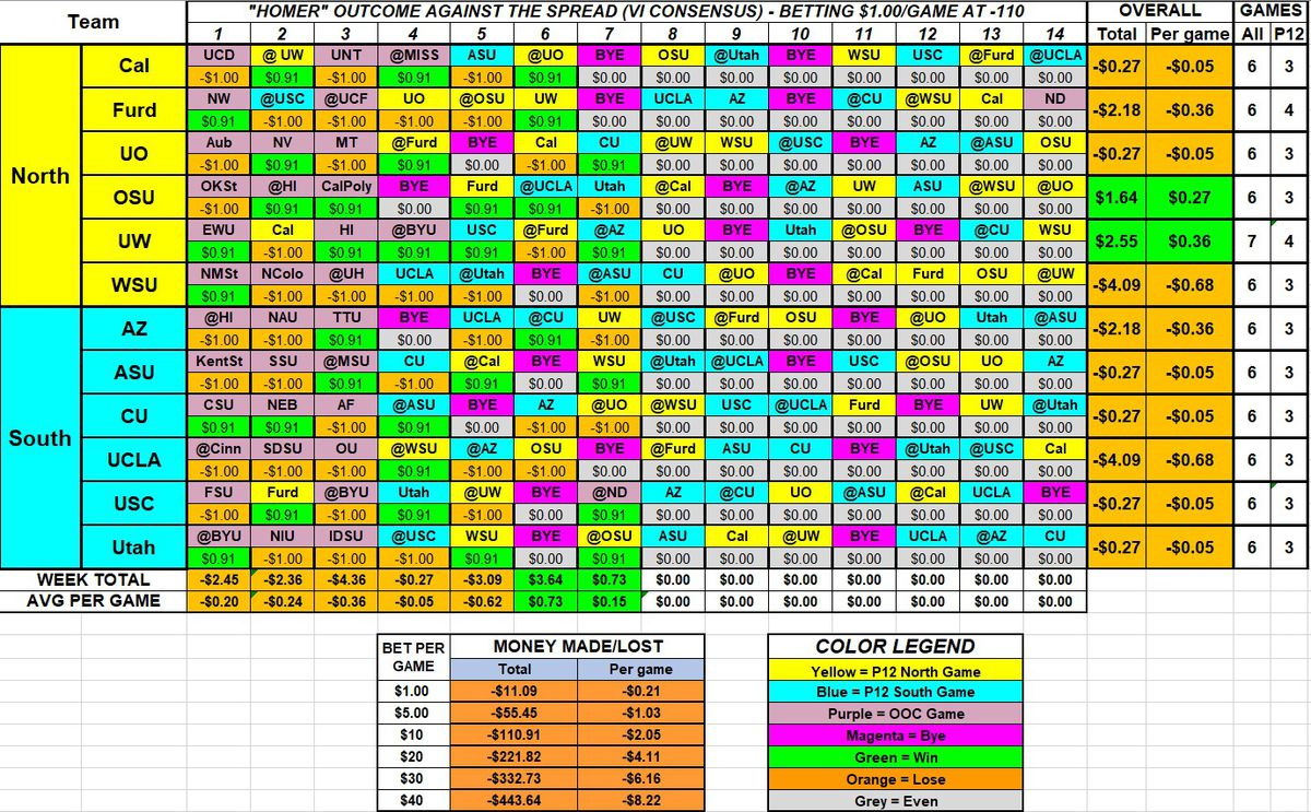 A table showing the outcome of betting the point spread in favor of any given team in the conference, for the 2019 season through Week 7.