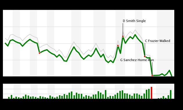 Mets Swept By Yankees In Long Unpleasant Doubleheader Amazin Avenue