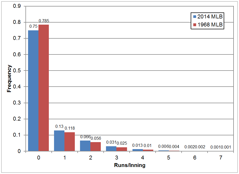 mlb_2014_vs_1968