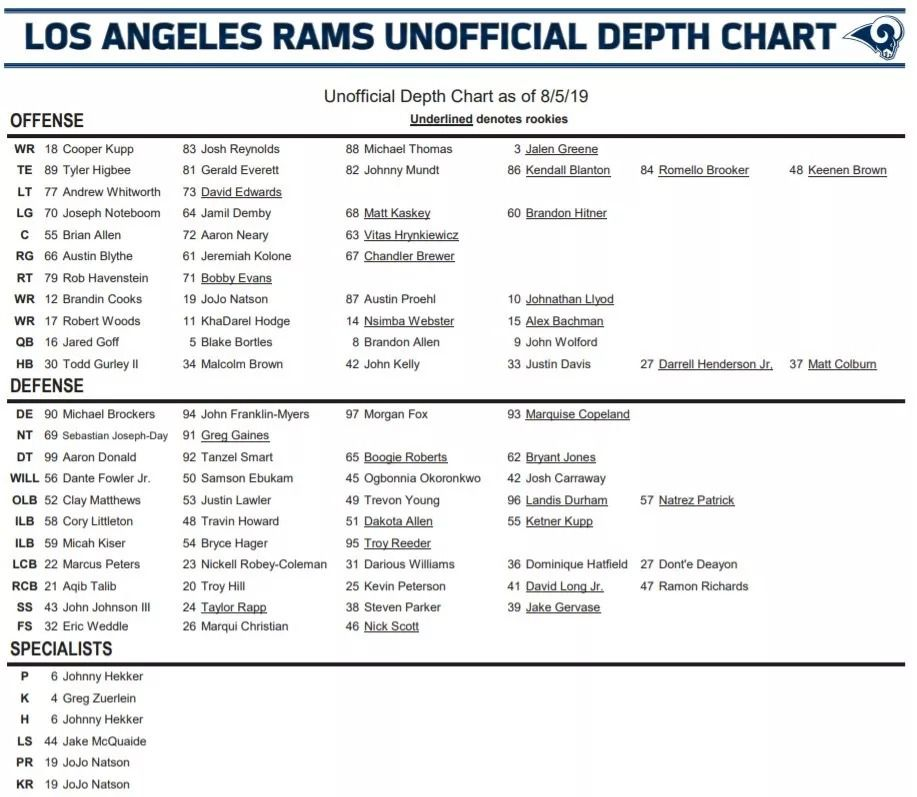 La Rams Depth Chart