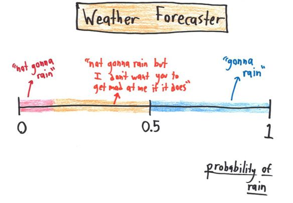 probability weather forecasters