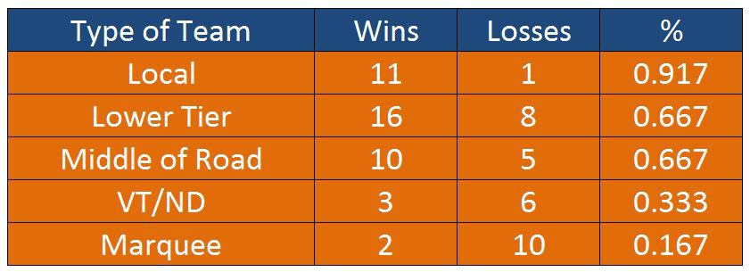 UVA Non-Conference Record Vs Various Types