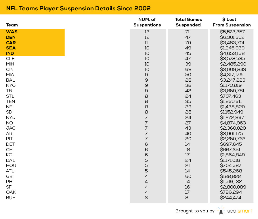 Suspensions Since 2002