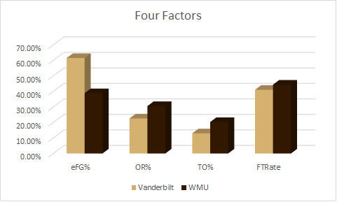 WMU Four Factors
