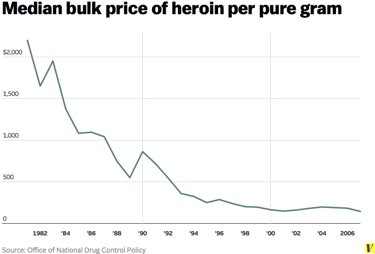 heroin price
