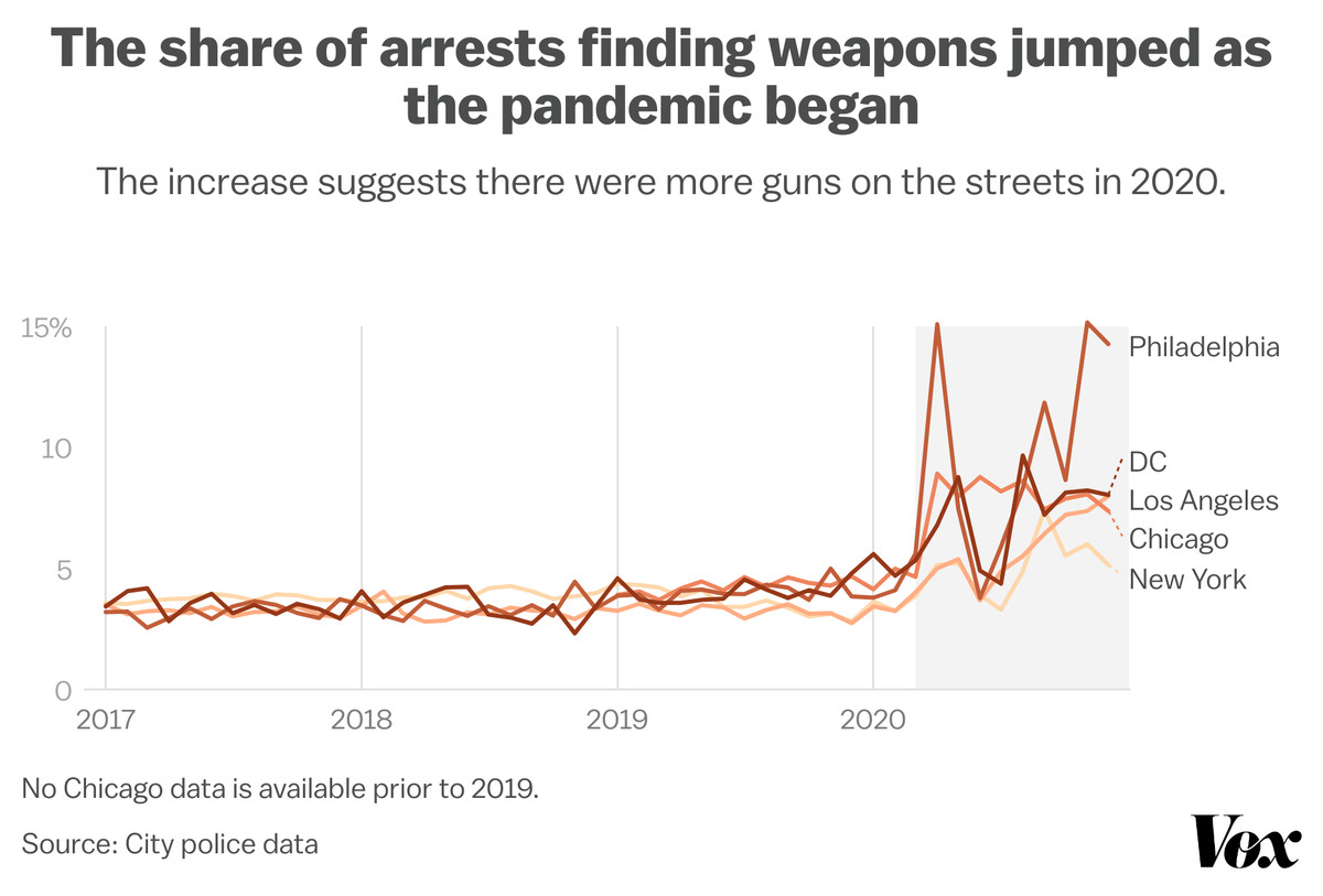 Chart: The share of arrests finding weapons jumped as the pandemic began