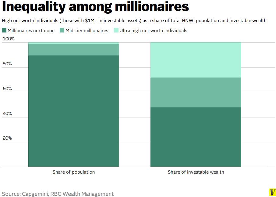 Millionaire inequality