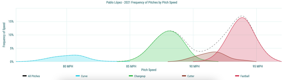 Pablo López - 2021 Frequency of Pitches by Pitch Speed