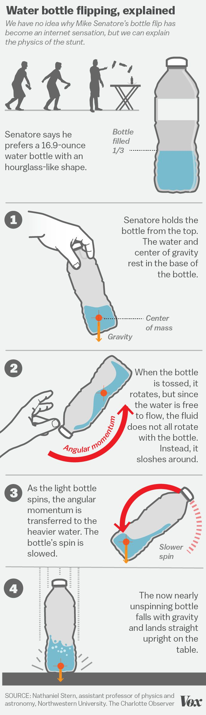 The Complex Physics Of That Viral Water Bottle Trick Explained Vox Free Body Diagrams Examples Science Dynamics Showme Angular Momentum Fluid Amazing