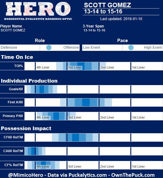 Gomez HERO Chart