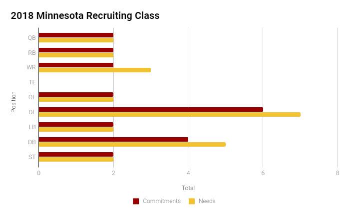 Minnesota Recruiting Class Breakdown