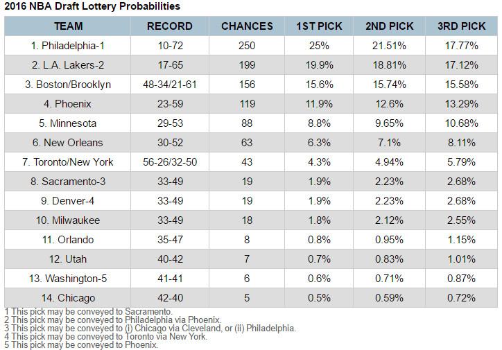 2016 lottery odds