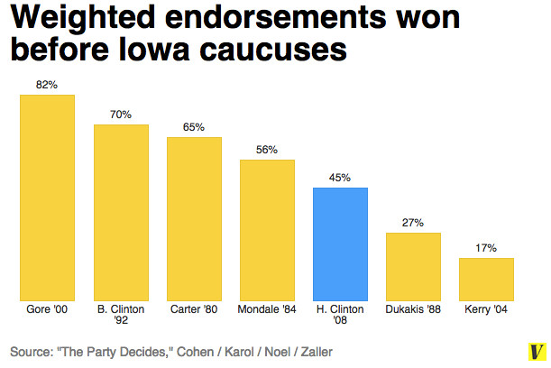 Endorsements 2008