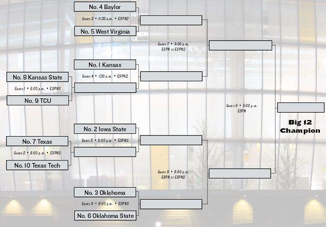 2015 Big 12 Tournament Bracket (sm)