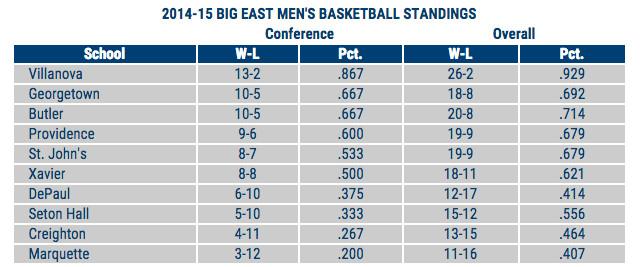 Big East Standings 2015.02.26