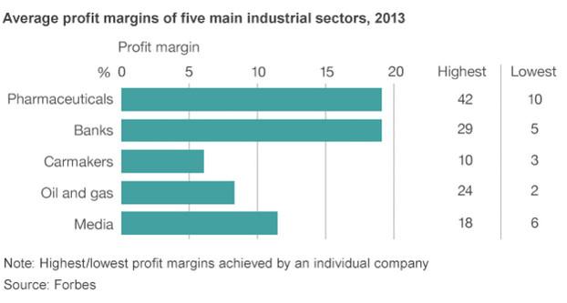 Pharmaceutical profits 2013
