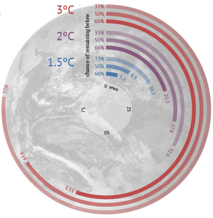 climate targets