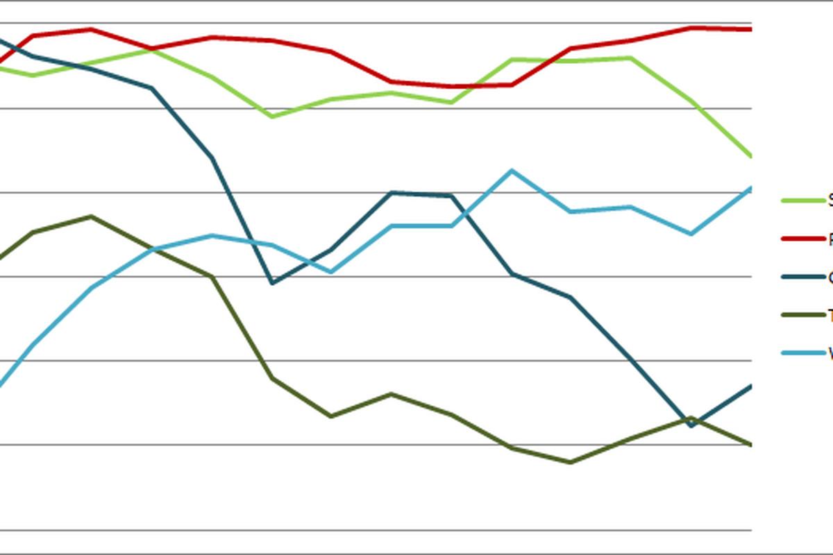 Sounders Centric Power Rankings Week 13