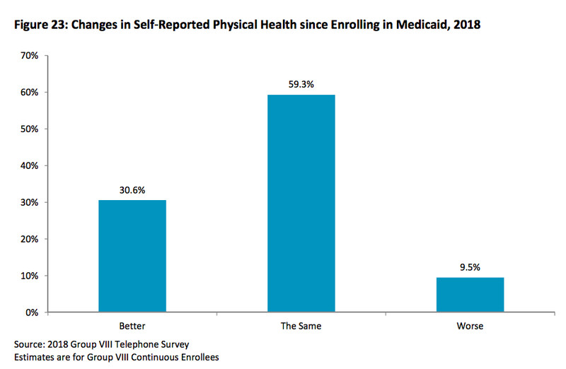 ScreenShot2018_08_23at5.13.10PM.171323 The success of Medicaid expansion, explained in 5 charts