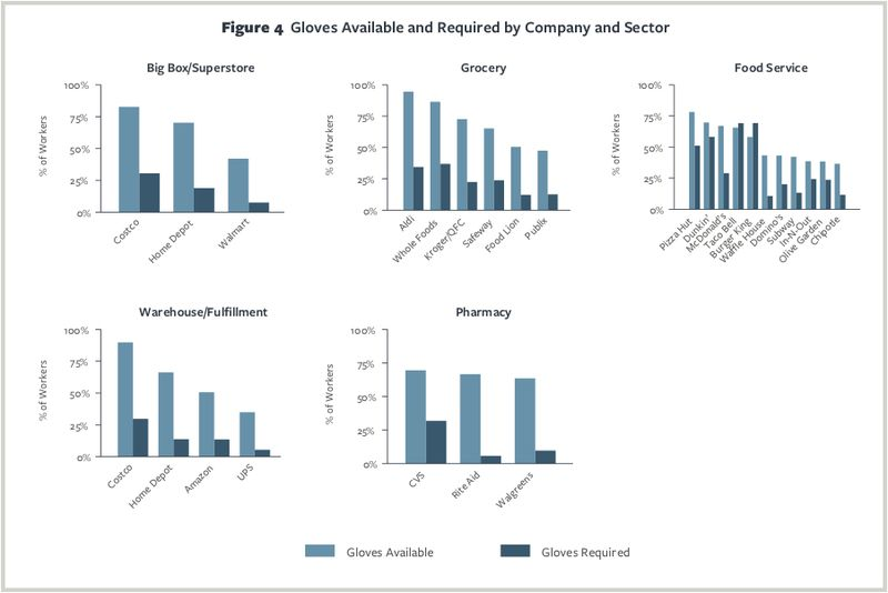 Charts showing glove availability and requirements at different companies.