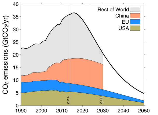 Chart, CO2 emissions over time
