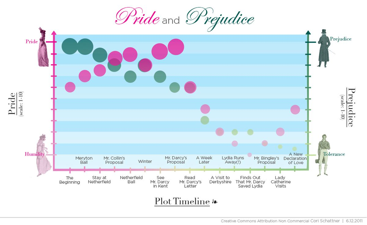 Pride And Prejudice Explained In Two Charts Vox